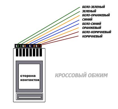 Кроссовое соединение: